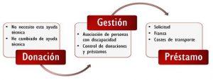 Banco Productos de Apoyo Asem Galicia